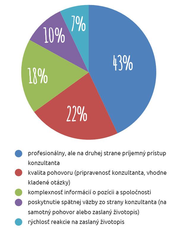 Graf - Čo je dôležité pre kandidátov vo výberovom procese
