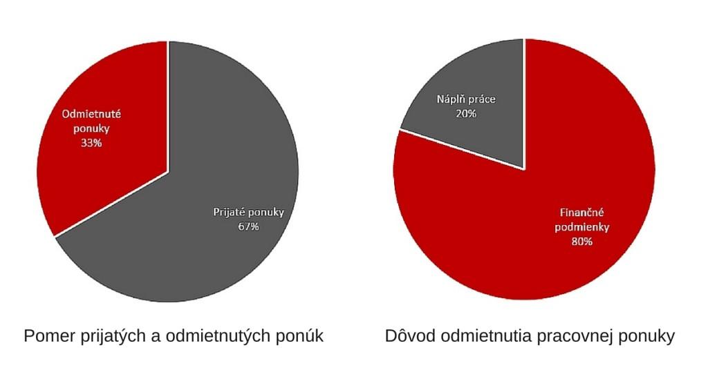 graf - odmietanie pp